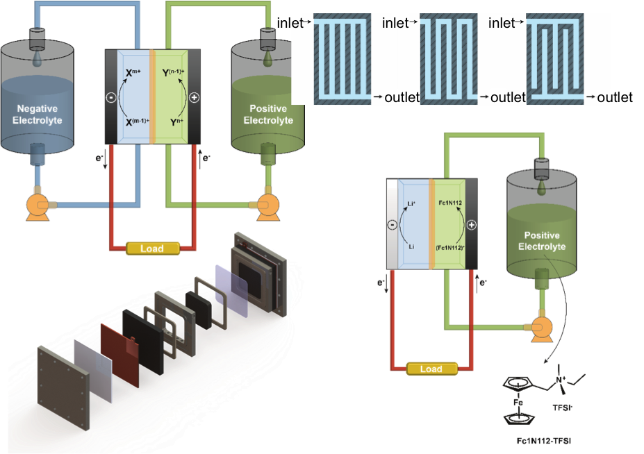 Recent Developments and Trends in Redox Flow Batteries