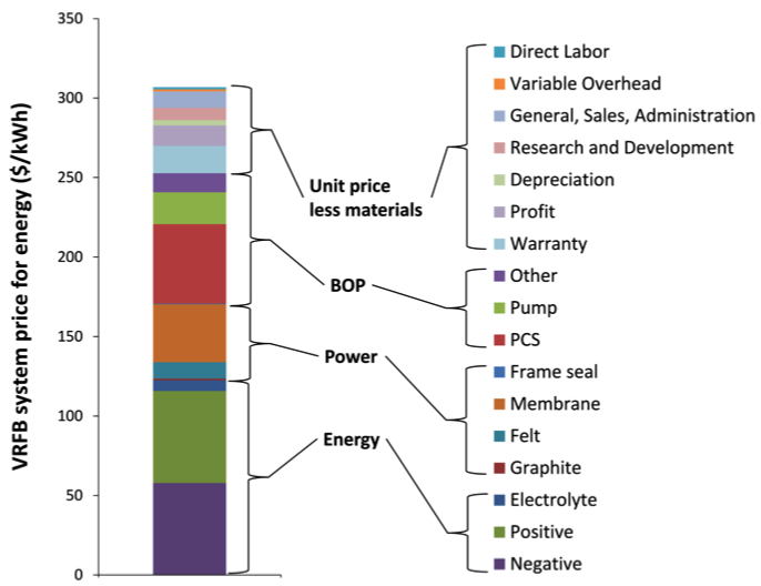 Estimating the System Price of Redox Flow Batteries for Grid Storage