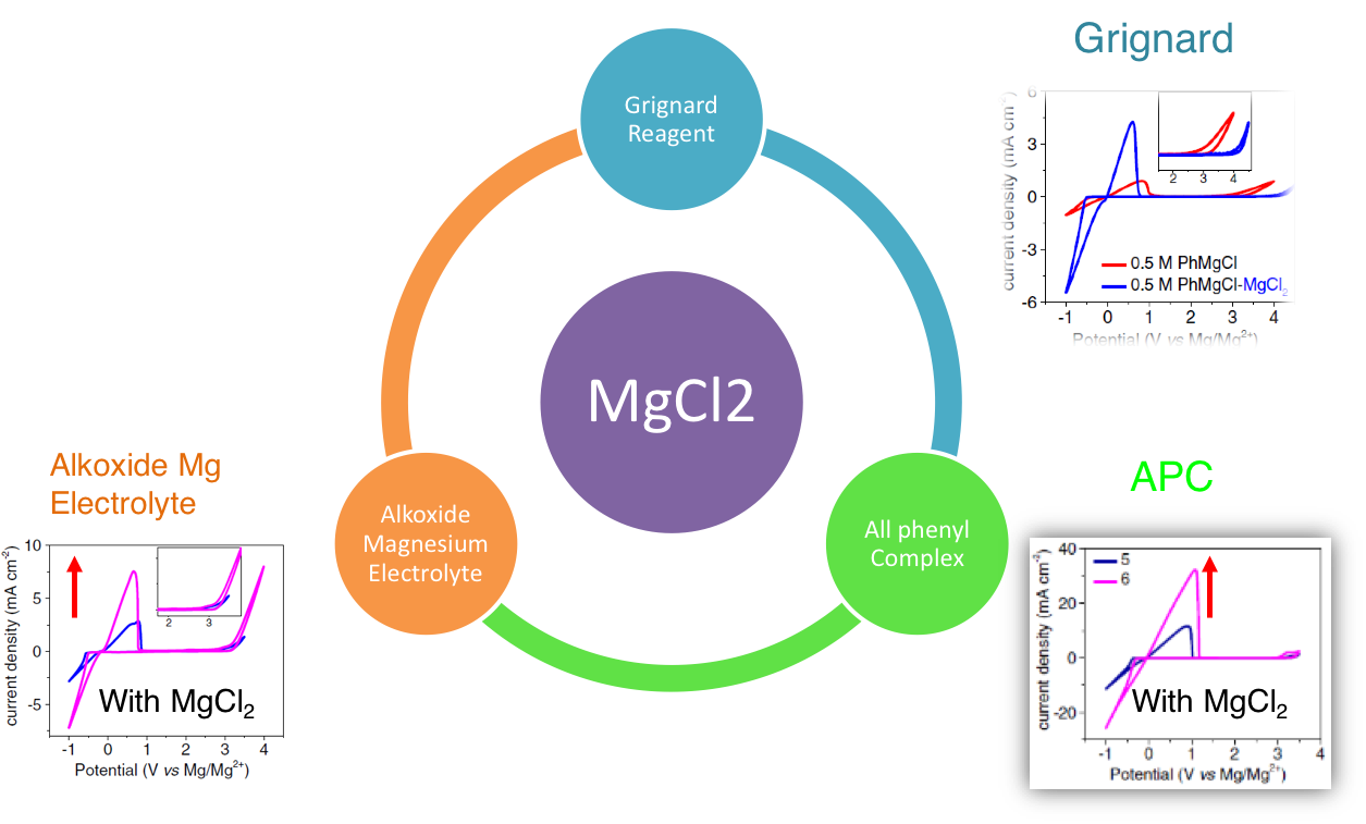 MgCl2: The Key Ingredient to Improve Chloride Containing