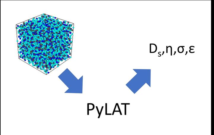 PyLAT: Python LAMMPS Analysis Tools - Joint Center for Energy